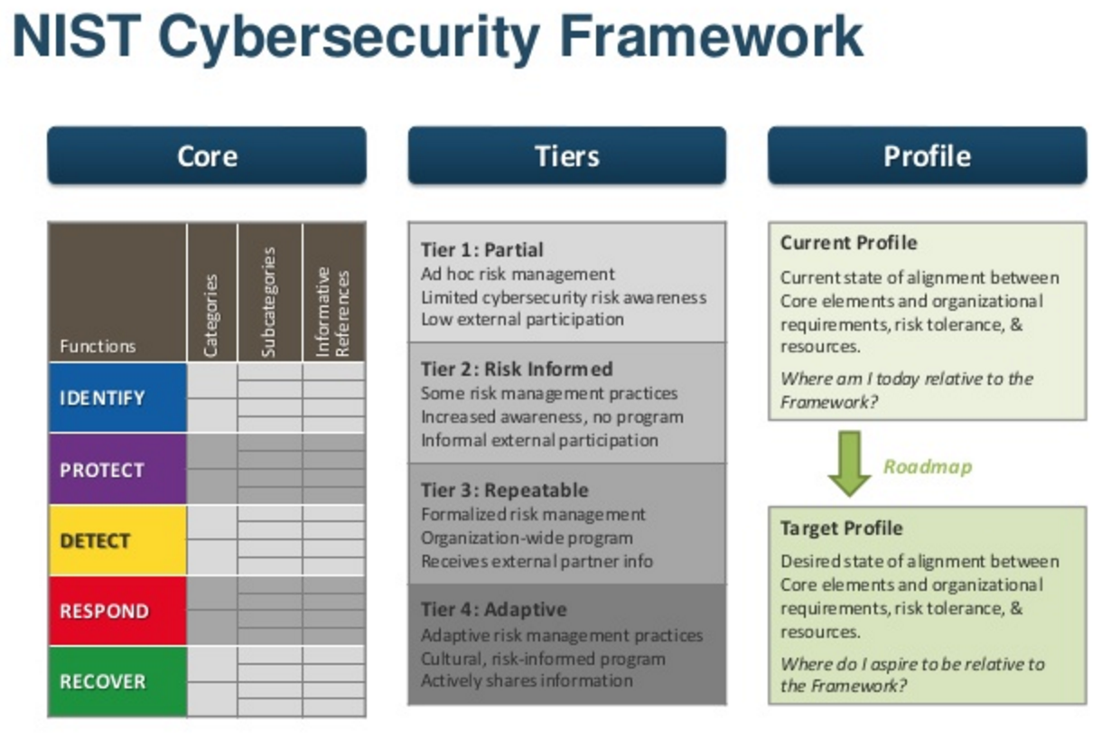 security requirements of the organization Currently security requirements are categorized as nonfunctional requirements, which are usually defined as attributes of the software, skipping to be mapped to proper functional requirements and therefore, may not built into the software neither tested appropriately.